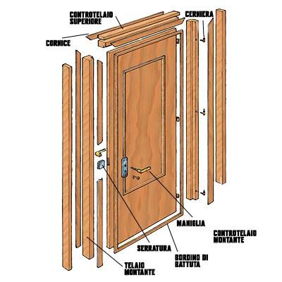 come è fatta una porta blindata